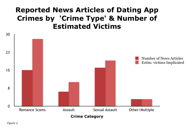 Dating app crime
